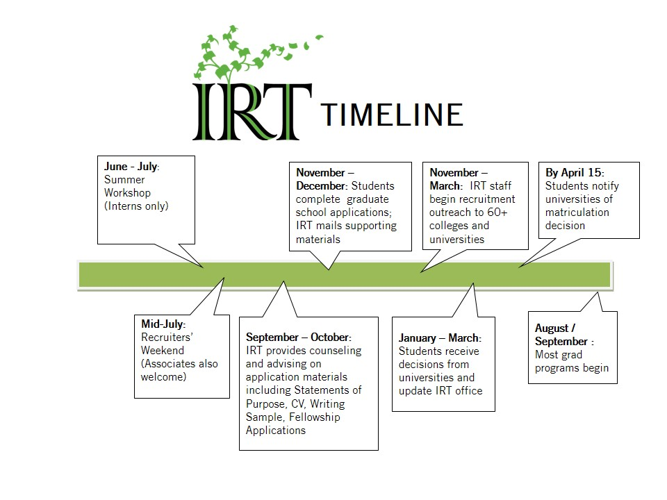 General IRT Timeline (1)